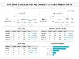 NPS Score Dashboard With Key Drivers Of Customer Dissatisfaction