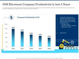 Nss Electronic Company Productivity In Last 5 Years Shortage Of Skilled Labor Ppt Outline Brochure