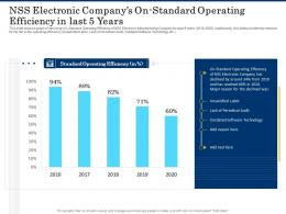 Nss Electronic Companys Onstandard Operating Efficiency In Last 5 Years Shortage Of Skilled Labor Ppt Icon
