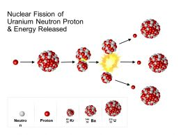 Nuclear Fission Of Uranium Neutron Proton And Energy Released
