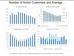 Number Of Active Customers And Average Revenue Utilities Dashboard
