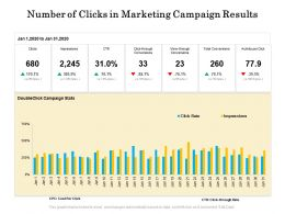 Number Of Clicks In Marketing Campaign Results