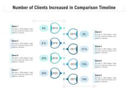 Number Of Clients Increased In Comparison Timeline