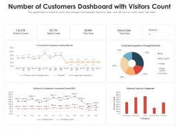 Number Of Customers Dashboard With Visitors Count