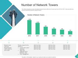 Number Of Network Towers Declining Market Share Of A Telecom Company Ppt Designs