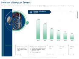 Number Of Network Towers Gross Revenue Management Ppt Tips