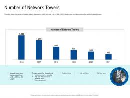 Number Of Network Towers Poor Network Infrastructure Of A Telecom Company Ppt Download