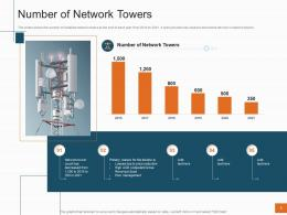 Number Of Network Towers Sales Profitability Decrease Telecom Company Ppt Tips