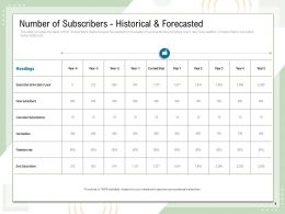 Number Of Subscribers Historical And Forecasted End Subscribers Rate Powerpoint Presentation File
