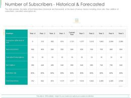 Number Of Subscribers Historical And Forecasted Ppt Powerpoint Presentation Layouts Skills
