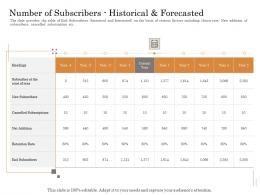 Number Of Subscribers Historical And Forecasted Subordinated Loan Funding Pitch Deck Ppt Format