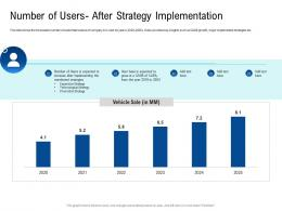 Number Of Users After Strategy Implementation Poor Network Infrastructure Of A Telecom Company Ppt Slides