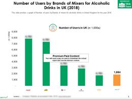 Number Of Users By Brands Of Mixers For Alcoholic Drinks In UK 2018
