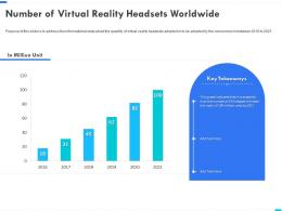 Number Of Virtual Reality Headsets Worldwide Virtual Reality Business Ppt Icon