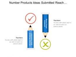 Number Products Ideas Submitted Reach Target Audience Modeling Development