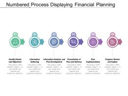 Numbered Process Displaying Financial Planning