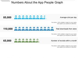 Numbers About The App People Graph