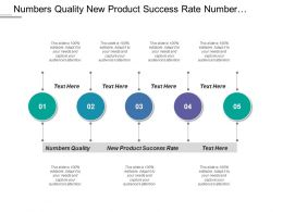 Numbers Quality New Product Success Rate Number Quality
