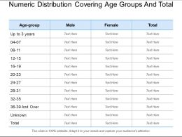 Numeric Distribution Covering Age Groups And Total