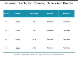 Numeric Distribution Covering Outlets And Brands