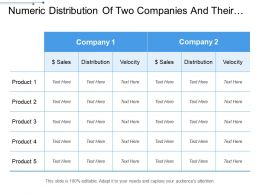 Numeric Distribution Of Two Companies And Their Products