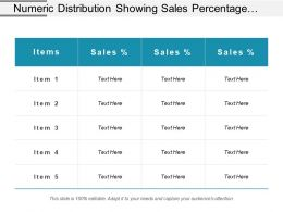 Numeric Distribution Showing Sales Percentage Of Different Items
