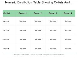 Numeric Distribution Table Showing Outlets And Brands