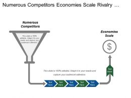 Numerous Competitors Economies Scale Rivalry Among Existing Competitors