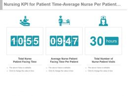 Nursing Kpi For Patient Time Average Nurse Per Patient Total Visits Presentation Slide