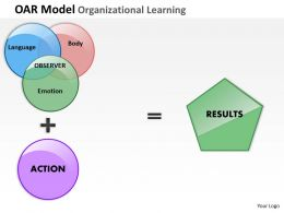OAR Model Organizational Learning PowerPoint Template Slide
