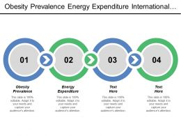Obesity Prevalence Energy Expenditure International Factors Manufactured Imported Food
