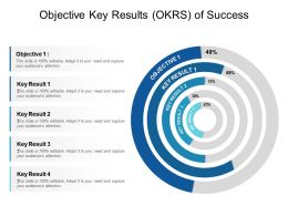Objective Key Results OKRS Of Success