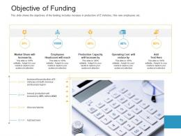 Objective Of Funding Raise Funding Bridge Financing Investment Ppt Template