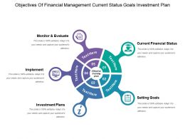 Objectives Of Financial Management Current Status Goals Investment Plan