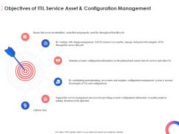 Objectives Of ITIL Service Asset And Configuration Management Ppt Powerpoint Presentation File Files