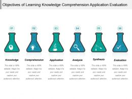 Objectives Of Learning Knowledge Comprehension Application Evaluation