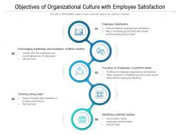 Objectives Of Organizational Culture With Employee Satisfaction