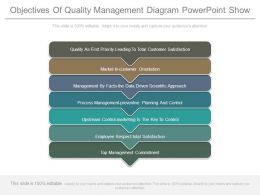 Objectives Of Quality Management Diagram Powerpoint Show