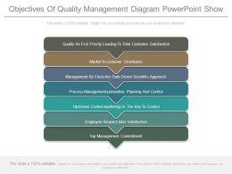 Quality assurance powerpoint templates quality assurance plan objectivesofqualitymanagementdiagrampowerpointshowslide01 toneelgroepblik Images