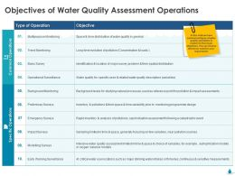 Objectives Of Water Quality Assessment Operations Ppt Icon Clipart