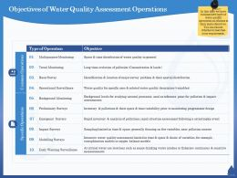 Objectives Of Water Quality Assessment Operations Rapid Ppt Powerpoint Presentation Slides Outline