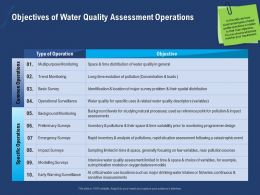 Objectives Of Water Quality Assessment Operations Survey Powerpoint Presentation Aids