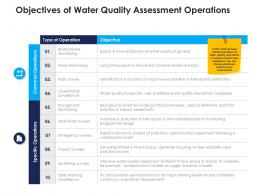 objectives of water quality assessment operations urban water management ppt ideas