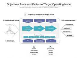 Objectives Scope And Factors Of Target Operating Model