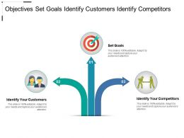 Objectives Set Goals Identify Customers Identify Competitors