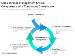 Obsolescence Management Critical Components With Continuous Surveillance