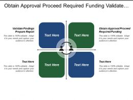Obtain Approval Proceed Required Funding Validate Findings Prepare Report