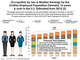 Occupation By Median Earnings Sex For Civilian Female 16 Years Over In US Estimated 2015-22