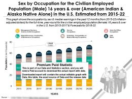 Occupation By Sex For Civilian Male 16 Years Over American Indian Alaska Alone In US Estimated 2015-22