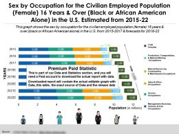 Occupation By Sex For Employed Female 16 Years Over Black Or American Alone In US Estimated 2015-22